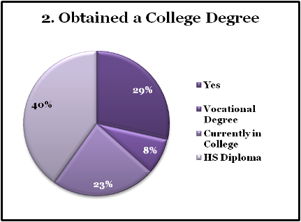 chart: obtained a college degree